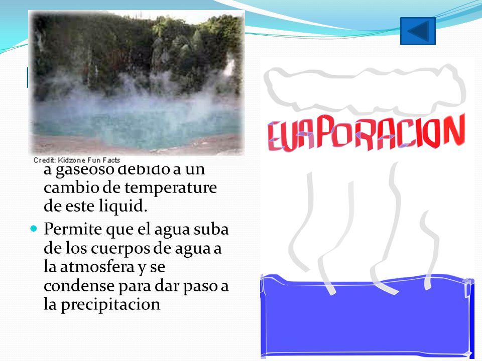 Evaporacion Proceso fisico que consiste de un paso gradual del estado liquid a gaseoso debido a un cambio de temperature de este liquid.