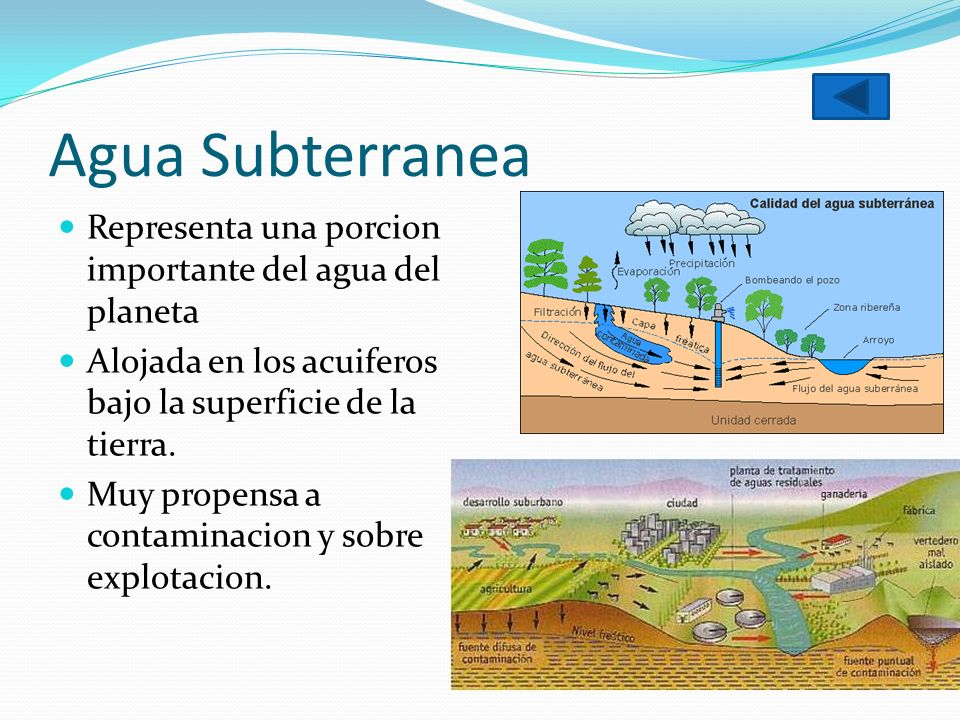 Agua Subterranea Representa una porcion importante del agua del planeta. Alojada en los acuiferos bajo la superficie de la tierra.