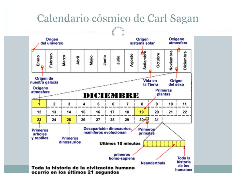 Calendario cósmico de Carl Sagan