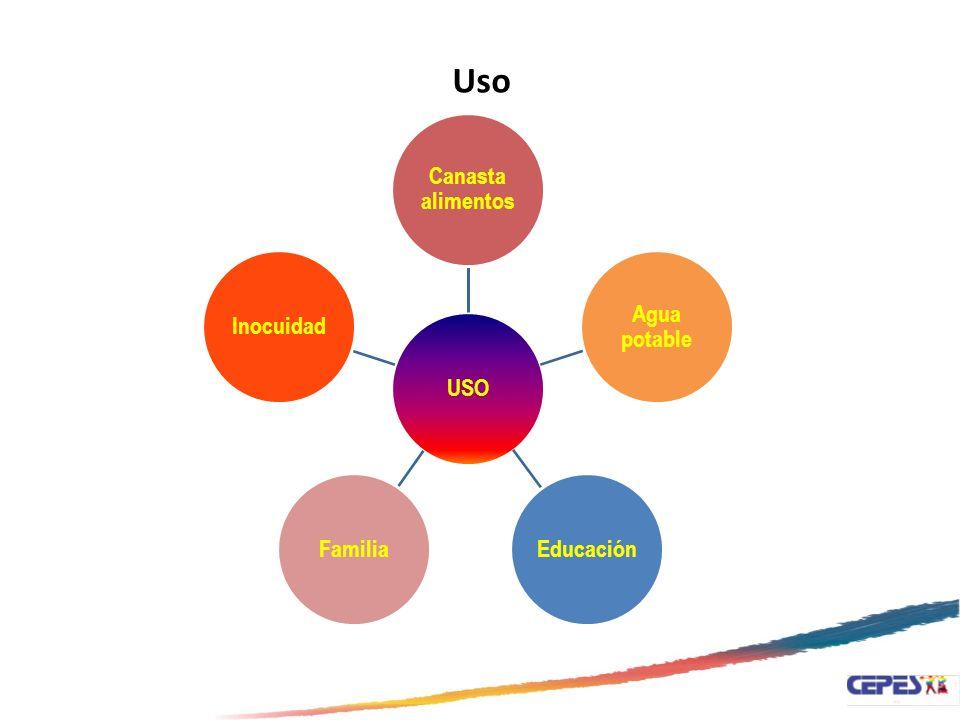 Uso USO Canasta alimentos Agua potable Educación Familia Inocuidad Uso