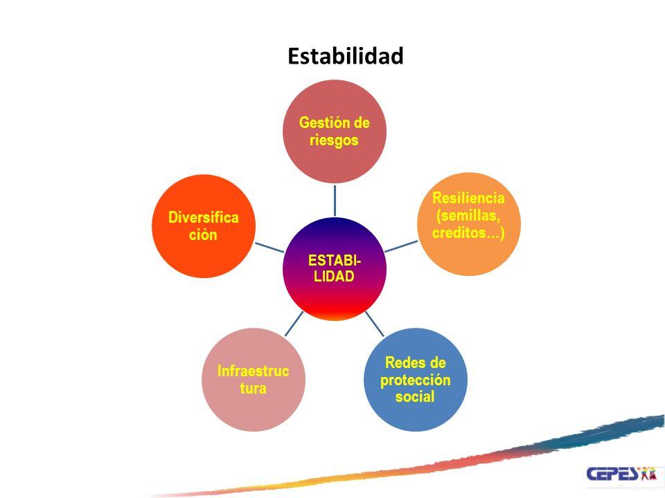 Resiliencia (semillas, creditos…) Redes de protección social