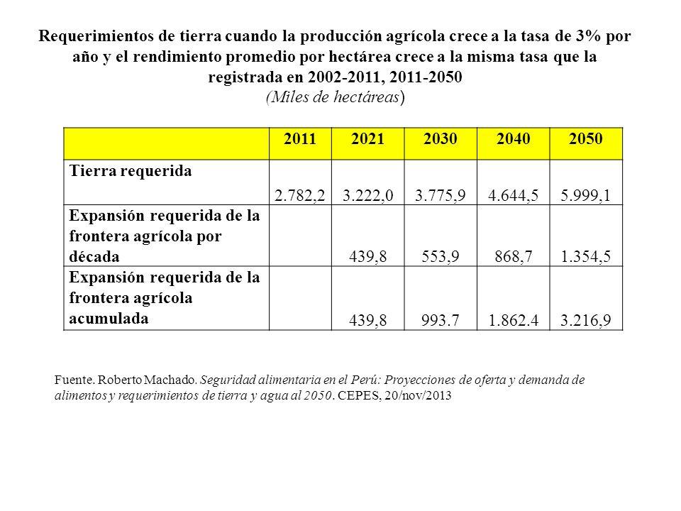 Expansión requerida de la frontera agrícola por década 439,8 553,9