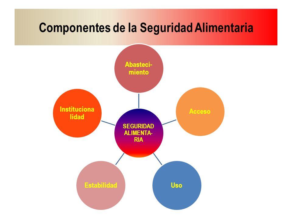 Componentes de la Seguridad Alimentaria