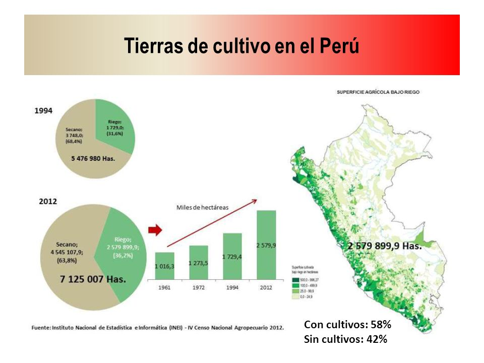 Tierras de cultivo en el Perú
