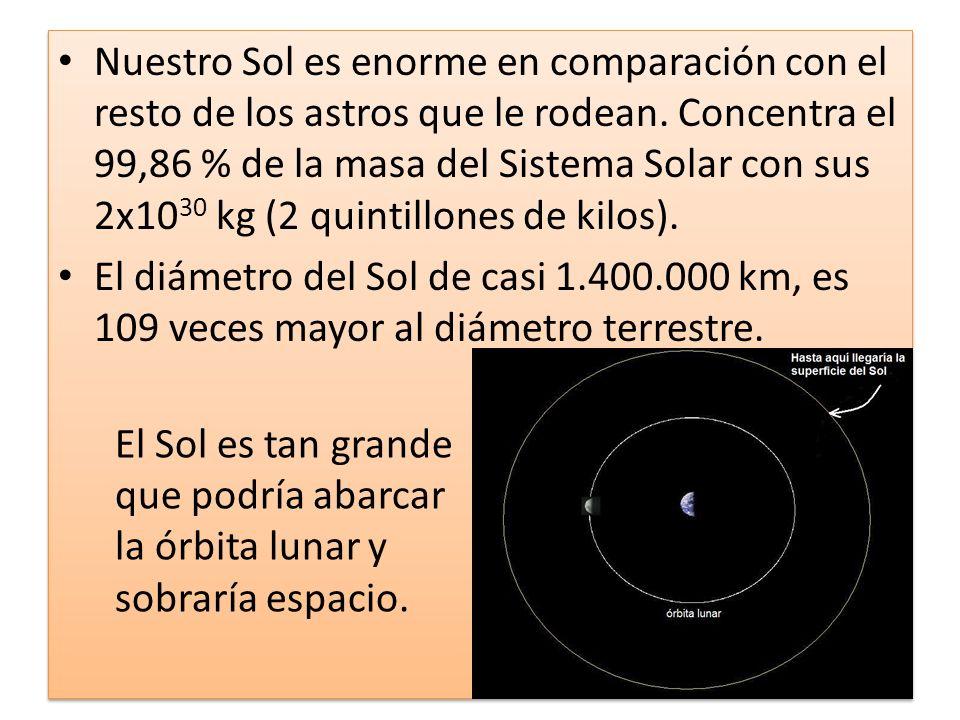 Nuestro Sol es enorme en comparación con el resto de los astros que le rodean. Concentra el 99,86 % de la masa del Sistema Solar con sus 2x1030 kg (2 quintillones de kilos).