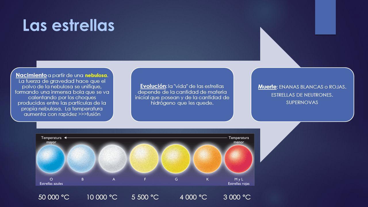 Las estrellas 50 000 ºC 10 000 ºC 5 500 ºC 4 000 ºC 3 000 ºC