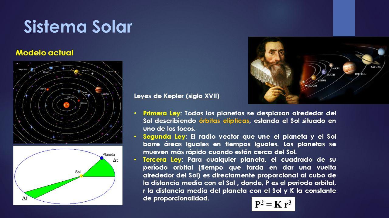 Sistema Solar P2 = K r3 Modelo actual Leyes de Kepler (siglo XVII)
