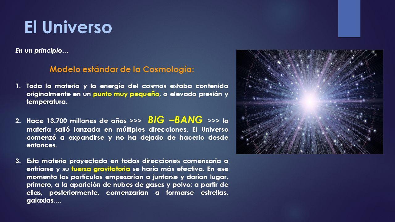 Modelo estándar de la Cosmología: