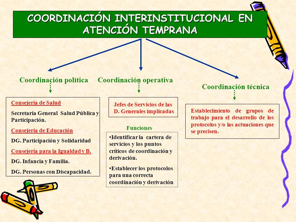 COORDINACIÓN INTERINSTITUCIONAL EN ATENCIÓN TEMPRANA