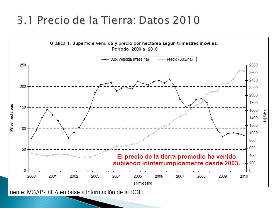 3.1 Precio de la Tierra: Datos 2010