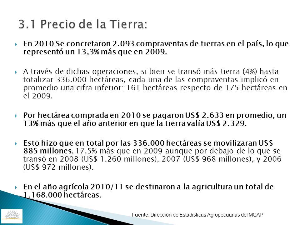 3.1 Precio de la Tierra: En 2010 Se concretaron 2.093 compraventas de tierras en el país, lo que representó un 13,3% más que en 2009.