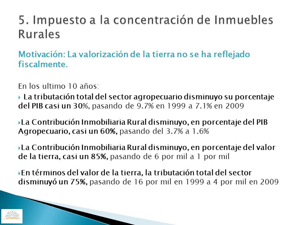 5. Impuesto a la concentración de Inmuebles Rurales
