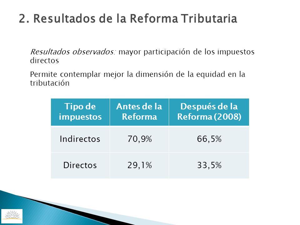 Después de la Reforma (2008)