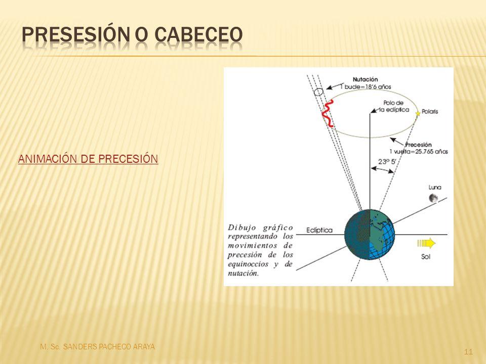 Presesión o cabeceo ANIMACIÓN DE PRECESIÓN