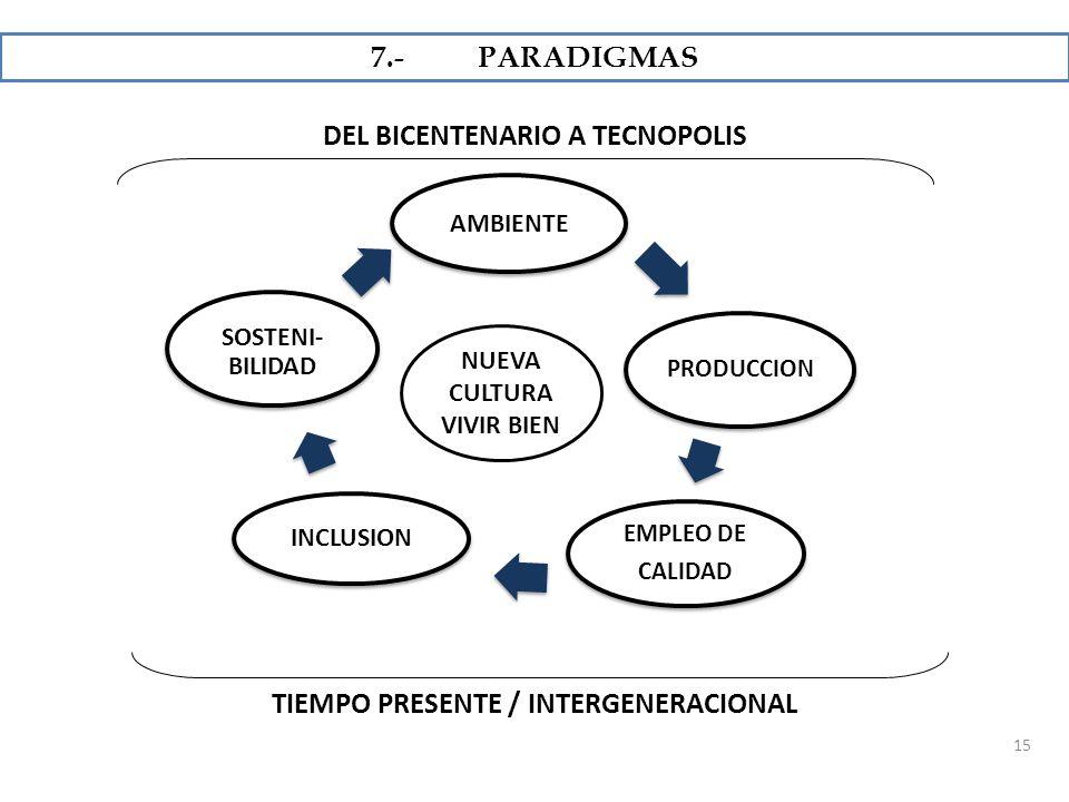 DEL BICENTENARIO A TECNOPOLIS TIEMPO PRESENTE / INTERGENERACIONAL