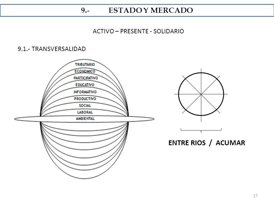 9.- ESTADO Y MERCADO ENTRE RIOS / ACUMAR ACTIVO – PRESENTE - SOLIDARIO