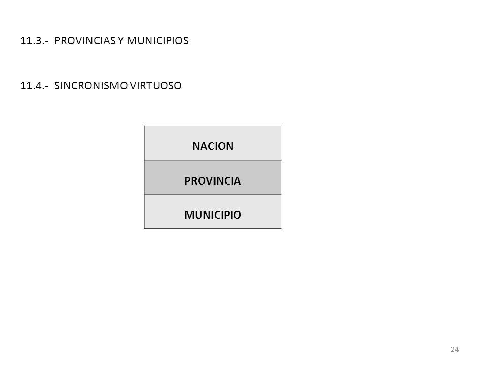 11.3.- PROVINCIAS Y MUNICIPIOS