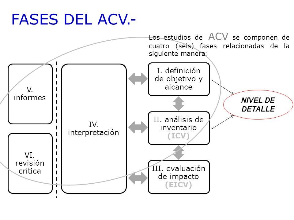 FASES DEL ACV.- V. informes NIVEL DE DETALLE IV. interpretación