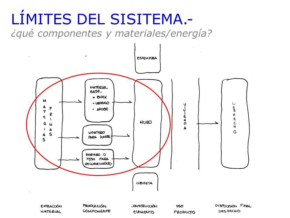 LÍMITES DEL SISITEMA.- ¿qué componentes y materiales/energía