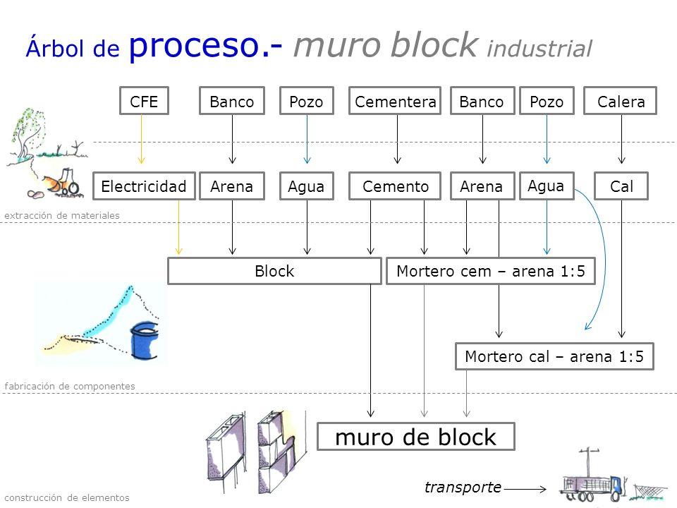Árbol de proceso.- muro block industrial