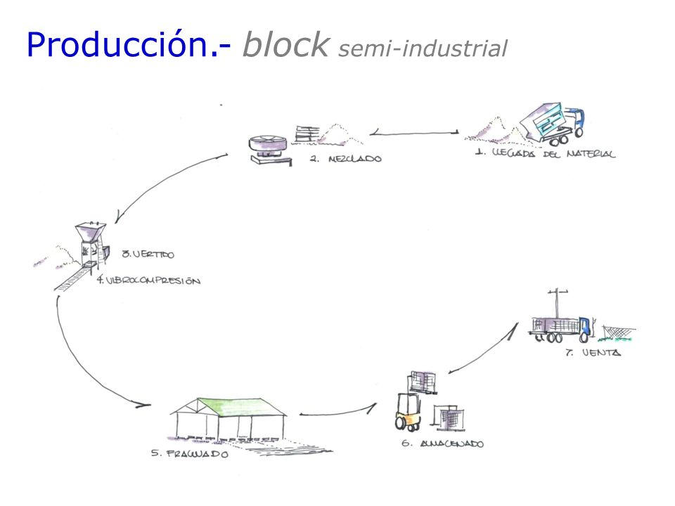 Producción.- block semi-industrial