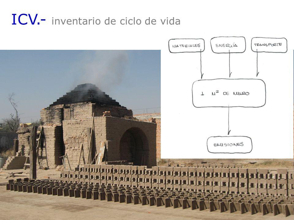 ICV.- inventario de ciclo de vida