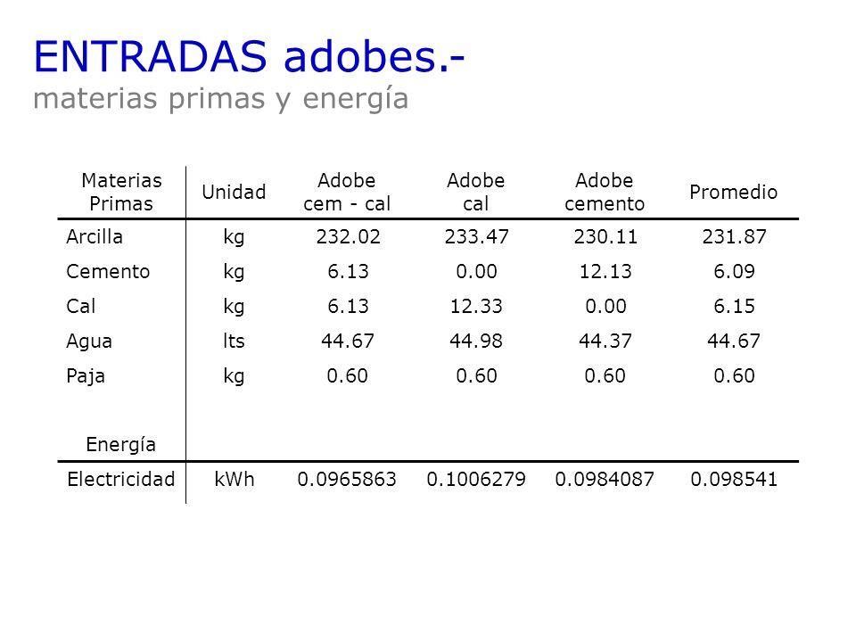 ENTRADAS adobes.- materias primas y energía Materias Primas Unidad
