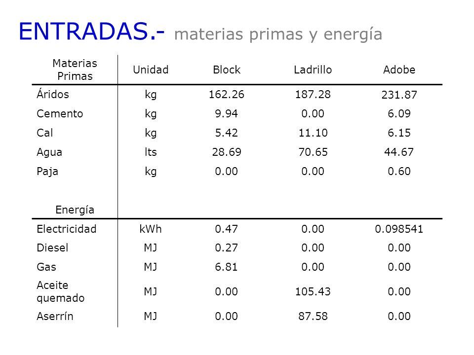 ENTRADAS.- materias primas y energía