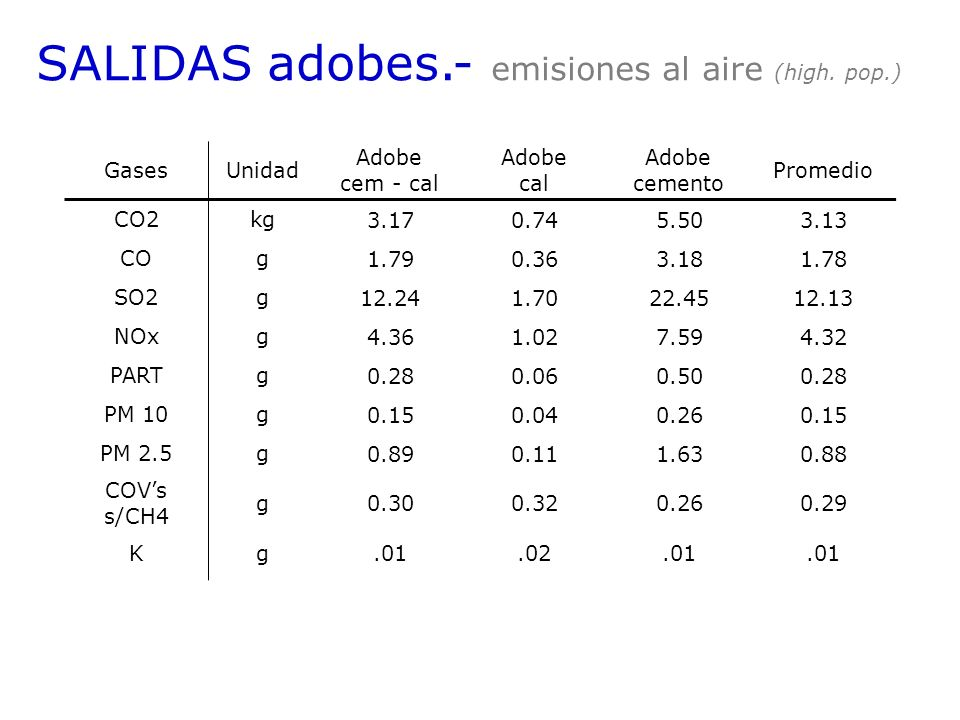 SALIDAS adobes.- emisiones al aire (high. pop.)