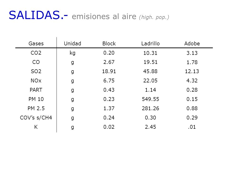 SALIDAS.- emisiones al aire (high. pop.)