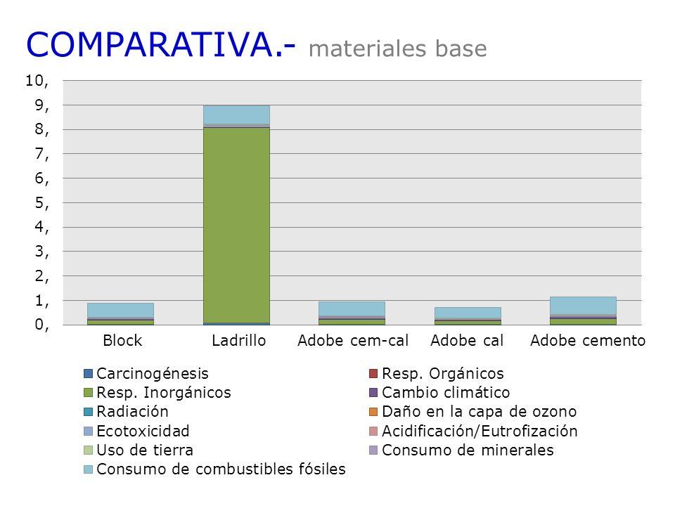 Block Ladrillo Adobe cem-cal Adobe cal Adobe cemento