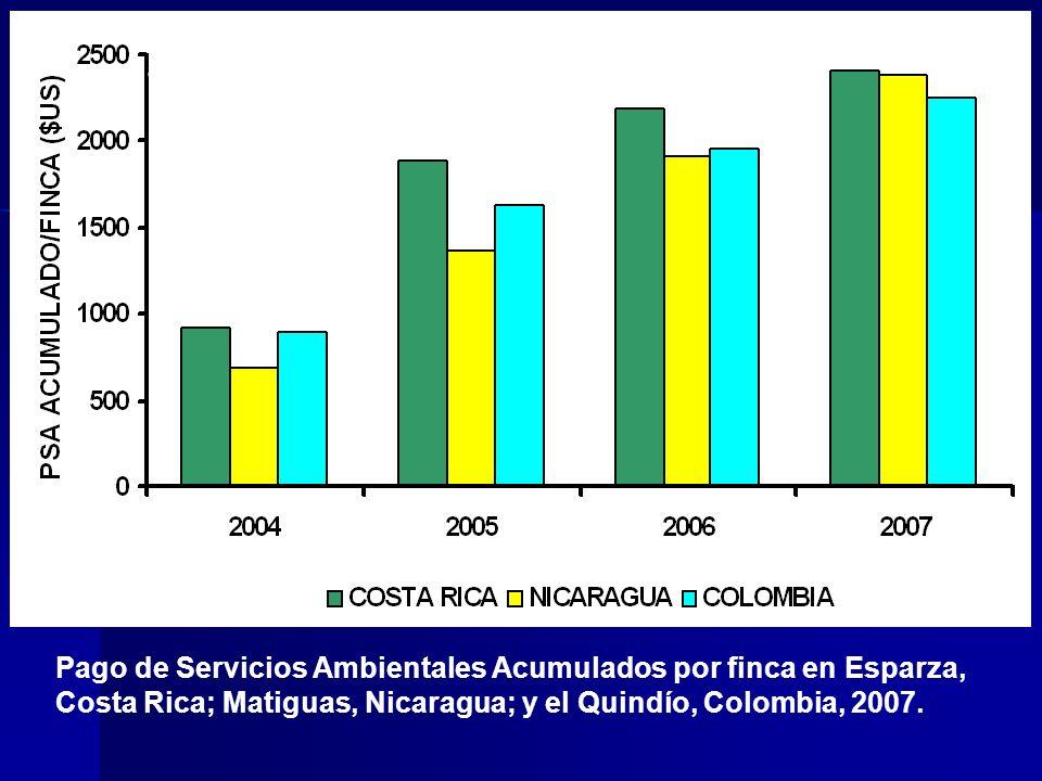 a) Pago de Servicios Ambientales Acumulados por finca en Esparza, Costa Rica; Matiguas, Nicaragua; y el Quindío, Colombia, 2007.