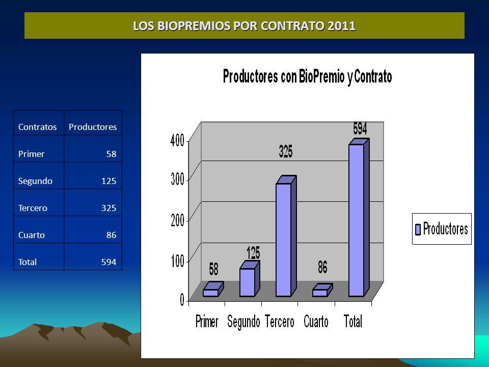 LOS BIOPREMIOS POR CONTRATO 2011