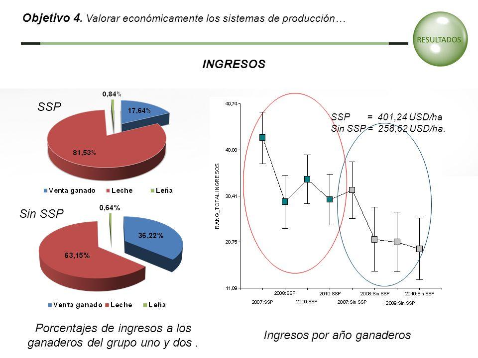 Objetivo 4. Valorar económicamente los sistemas de producción…