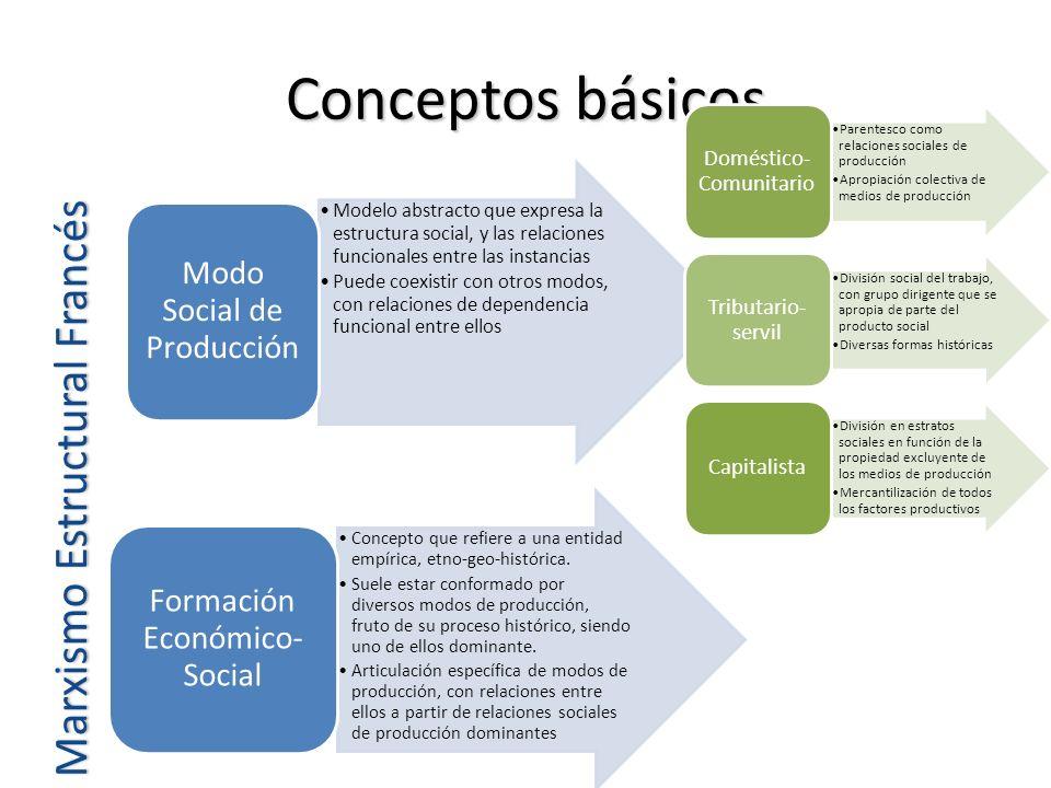 Conceptos básicos Marxismo Estructural Francés