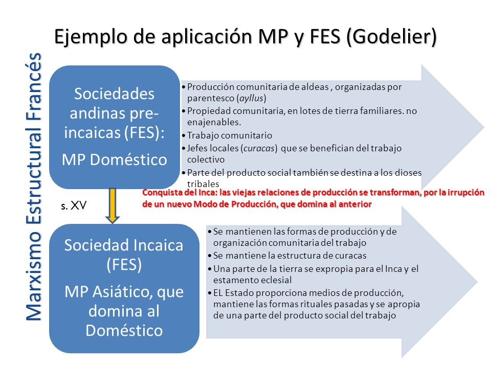 Ejemplo de aplicación MP y FES (Godelier)
