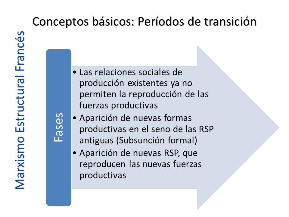 Conceptos básicos: Períodos de transición