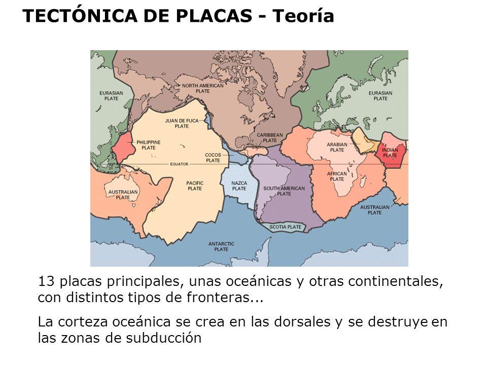 TECTÓNICA DE PLACAS - Teoría