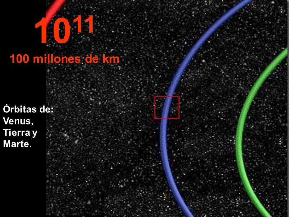 1011 100 millones de km Órbitas de: Venus, Tierra y Marte.