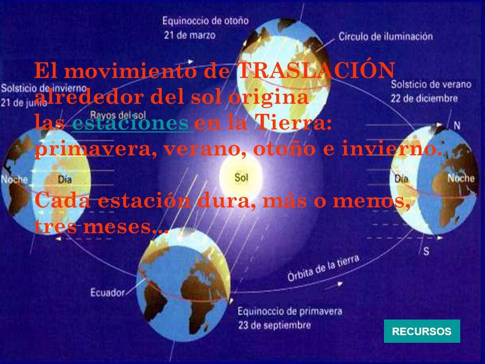 El movimiento de TRASLACIÓN alrededor del sol origina
