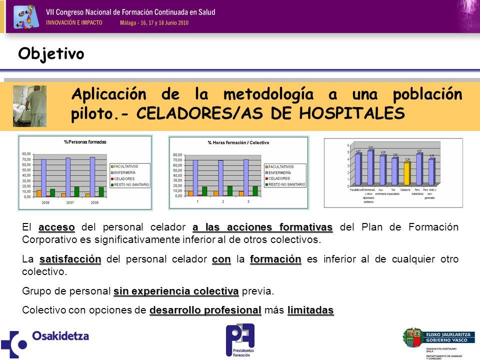 Objetivo Aplicación de la metodología a una población piloto.- CELADORES/AS DE HOSPITALES.