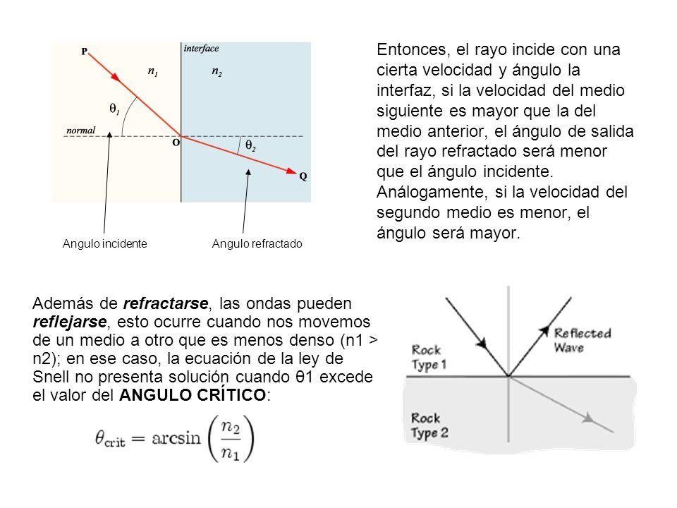Entonces, el rayo incide con una cierta velocidad y ángulo la interfaz, si la velocidad del medio siguiente es mayor que la del medio anterior, el ángulo de salida del rayo refractado será menor que el ángulo incidente. Análogamente, si la velocidad del segundo medio es menor, el ángulo será mayor.