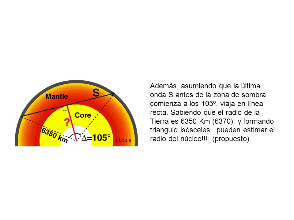 Además, asumiendo que la última onda S antes de la zona de sombra comienza a los 105º, viaja en línea recta. Sabiendo que el radio de la Tierra es 6350 Km (6370), y formando triangulo isósceles...pueden estimar el radio del núcleo!!!. (propuesto)