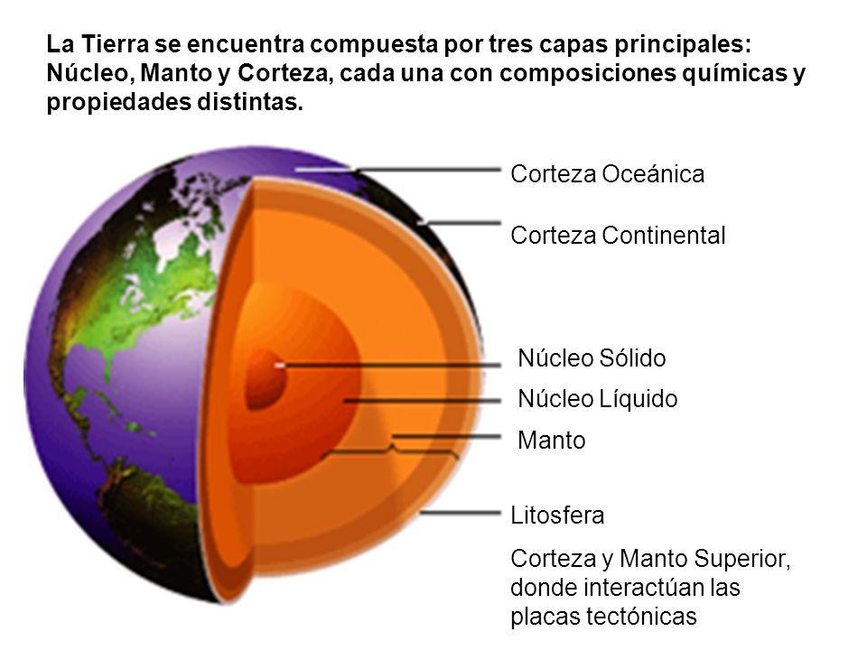 La Tierra se encuentra compuesta por tres capas principales: Núcleo, Manto y Corteza, cada una con composiciones químicas y propiedades distintas.