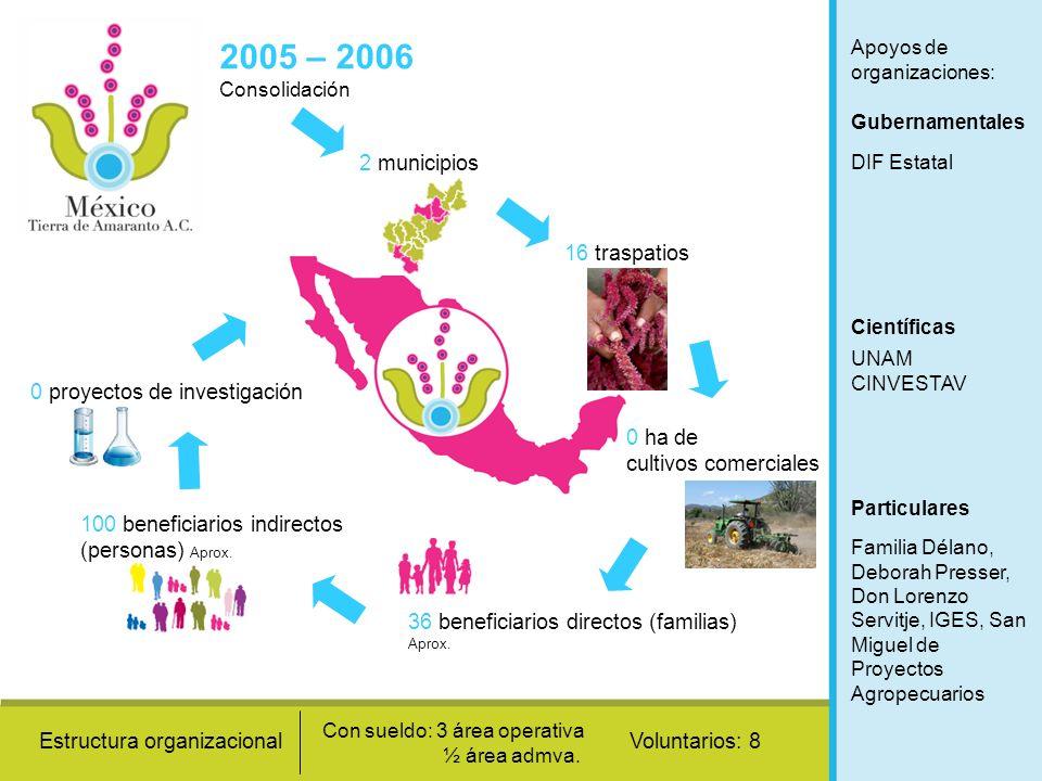 2005 – 2006 Consolidación 2 municipios 16 traspatios
