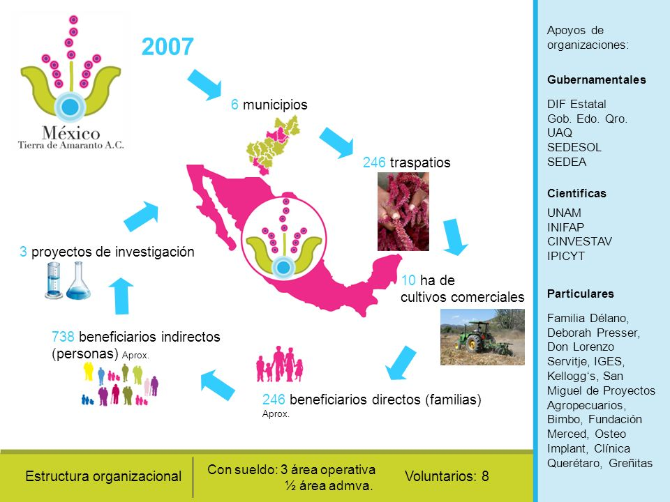 2007 6 municipios 246 traspatios 3 proyectos de investigación 10 ha de