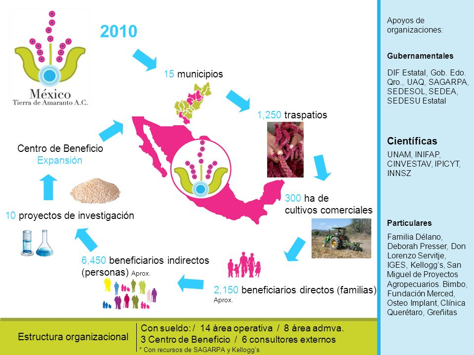 2010 15 municipios 1,250 traspatios Científicas Centro de Beneficio