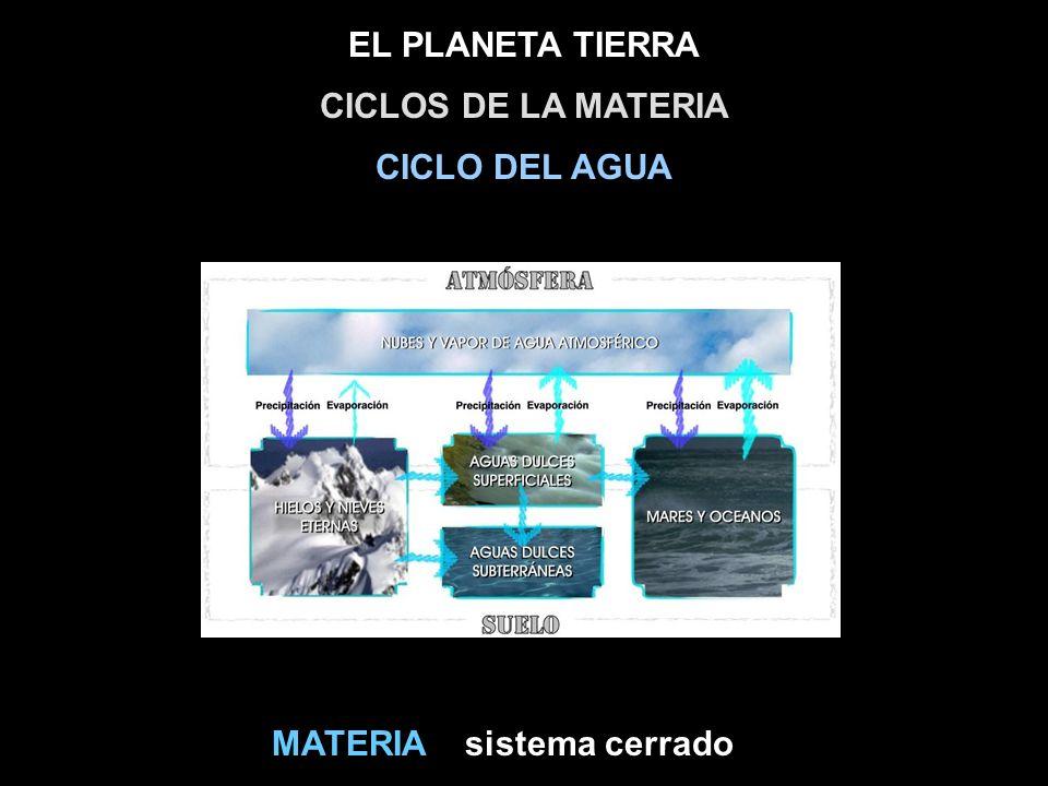 CICLOS DE LA MATERIA CICLO DEL AGUA MATERIA sistema cerrado
