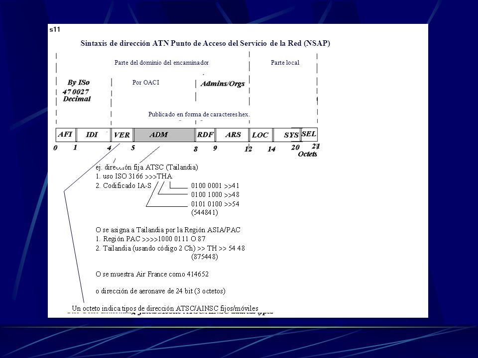 Sintaxis de dirección ATN Punto de Acceso del Servicio de la Red (NSAP)
