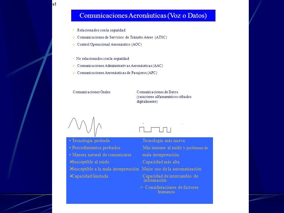Comunicaciones Aeronáuticas (Voz o Datos)